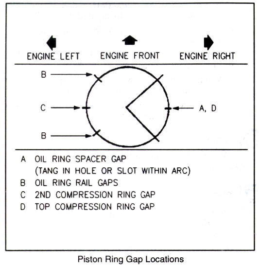 piston ring orientation diagram | Diarra